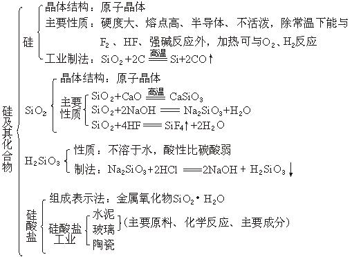 精选文章推荐 知识点总结: 必修一(上)| 必修一(下)| 选修四(上)