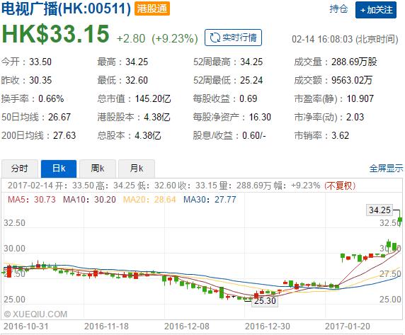 传奇否定敌意收购TVB(00511)股份
