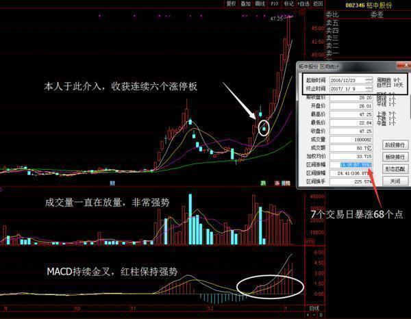 净收入达到3.27亿, 杨百万携手董明珠2亿购入此股
