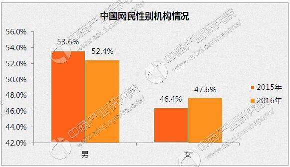 2016年中国互联网网民分析:网民男女比例逐步