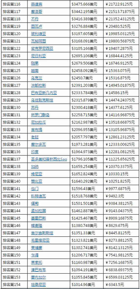 2020世界gdp人均排名_世界人均gdp排名图片