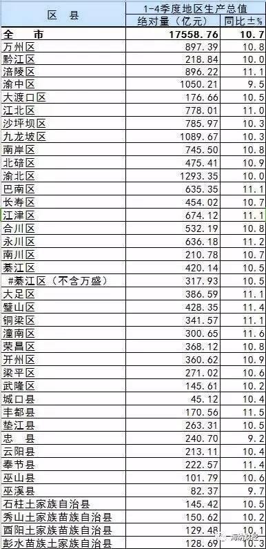 重庆各区县gdp排名2019_2019年一季度重庆各区县GDP排名