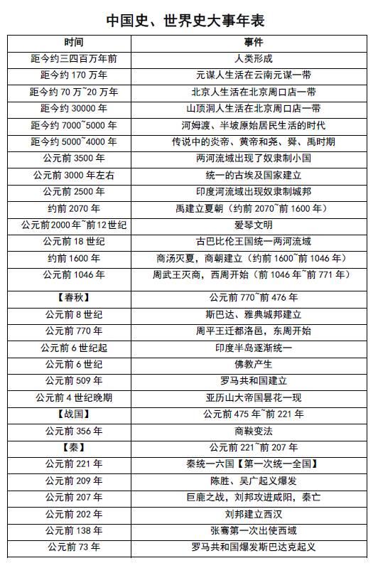 2017年中考:中国史、世界史大事年表|收藏