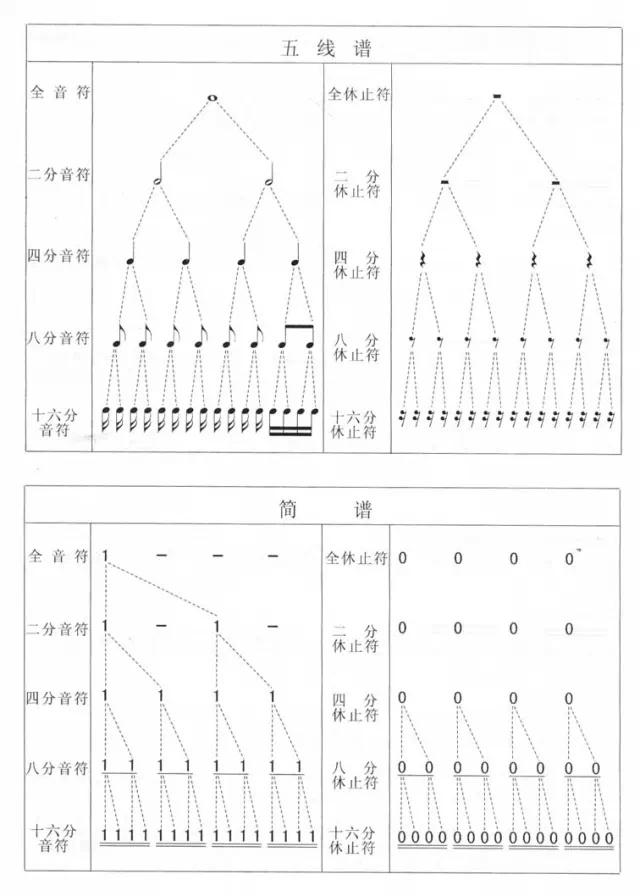 【收藏】五线谱与简谱音符时值对照表