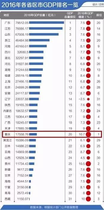 广东2021年各地市GDP预测_广东全省GDP超过11万亿(2)