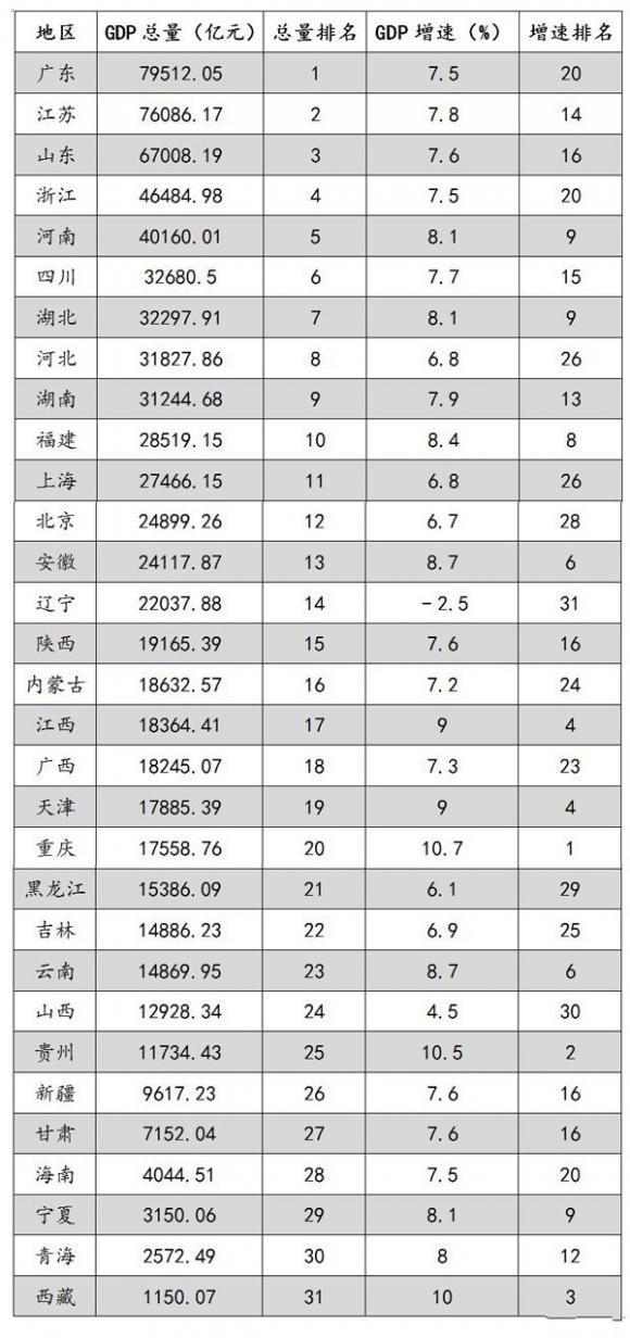 黑龙江gdp_黑龙江地图
