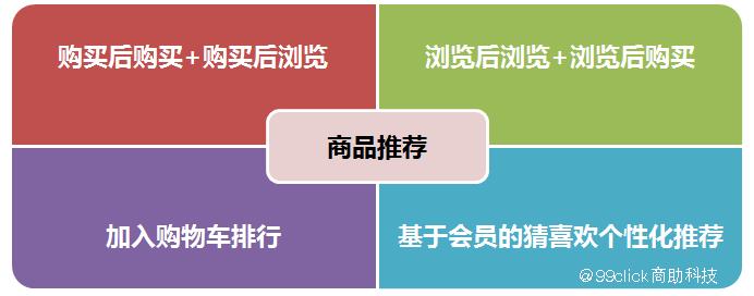 【99click营销学院】如何利用智能推荐让销量疯狂增长~!