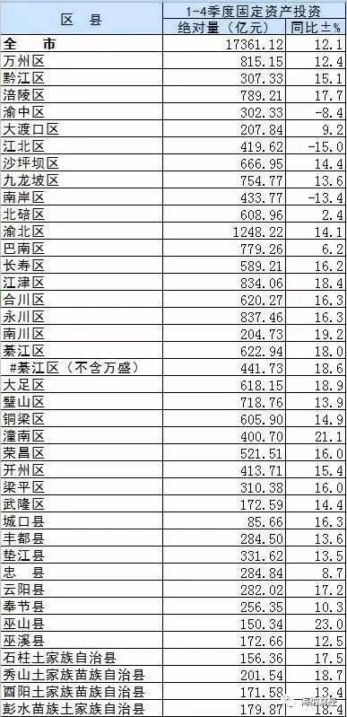 2020重庆各区县gdp_2020贵港市各区县gdp