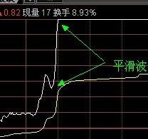 绝不要小看分时图精准买卖战法高抛【低股票配资】