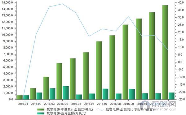 2016年中国载客电梯进口金额逼近1.5亿美元