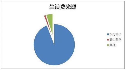 张雪门的行为课程含义_人.车.生活的含义_大学生消费行为含义