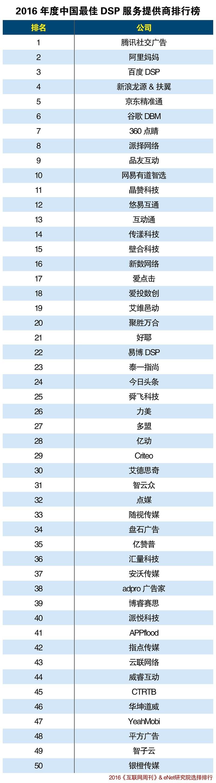 dsp排行榜_dsp芯片品牌排行dsp芯片厂家有哪些