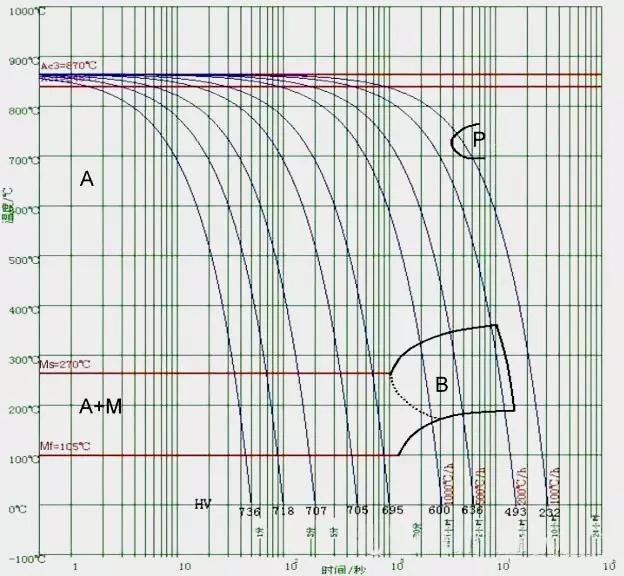 b,cct,ttt 曲线及淬,回火曲线
