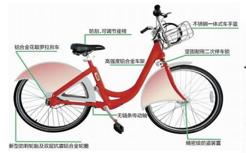 自行车的传动方式图片