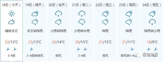 前两天热成了狗,未来10天,福建却是雨+风+降温……