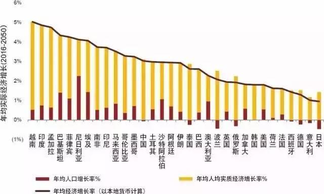 2050世界经济总量排名_世界经济总量排名