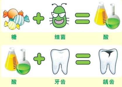 孩子每天早晚刷牙并且食后漱口,为什么还会蛀牙?
