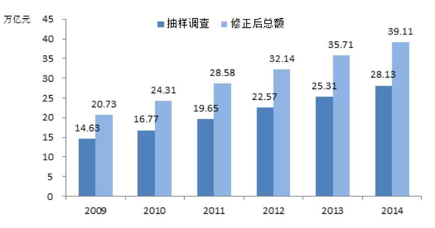 2017年美国日本的经济总量_美国gdp2020年总量