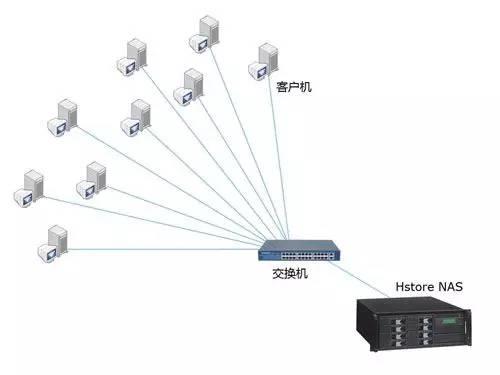 关于数据存储,存储设备类型、存储系统架构详解 (图4)