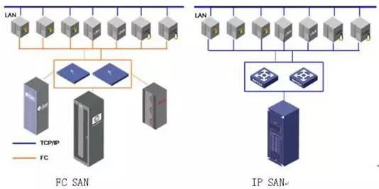 关于数据存储,存储设备类型、存储系统架构详解 (图5)