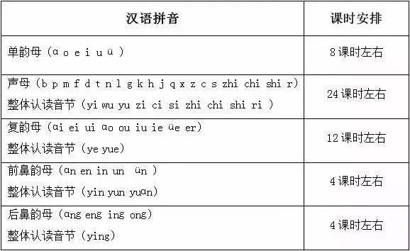 一年级拼音多少课时_沪小学一年级怎么学拼音?50课时集中教方法多样效果好!