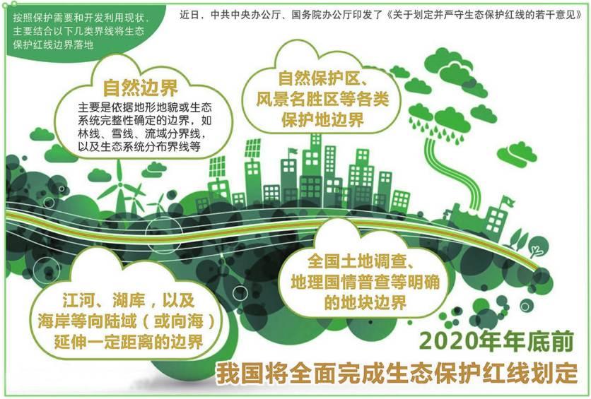 重庆等13省份划定生态红线保护范围 红线不是