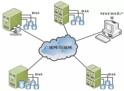 关于数据存储,存储设备类型、存储系统架构详解 (图3)