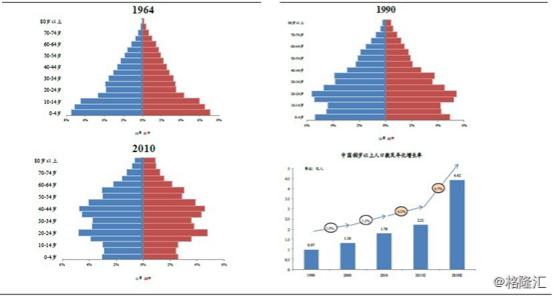 人口增长_印度人口增长速度