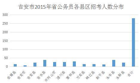 吉安地区人口_吉安13区县人口一览,安福42.25万人口,排在...