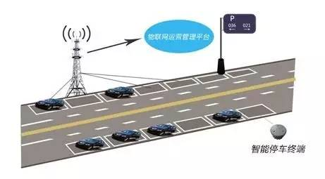 CeBIT前瞻|中兴通讯NB-IoT技术助力智能停车腾飞