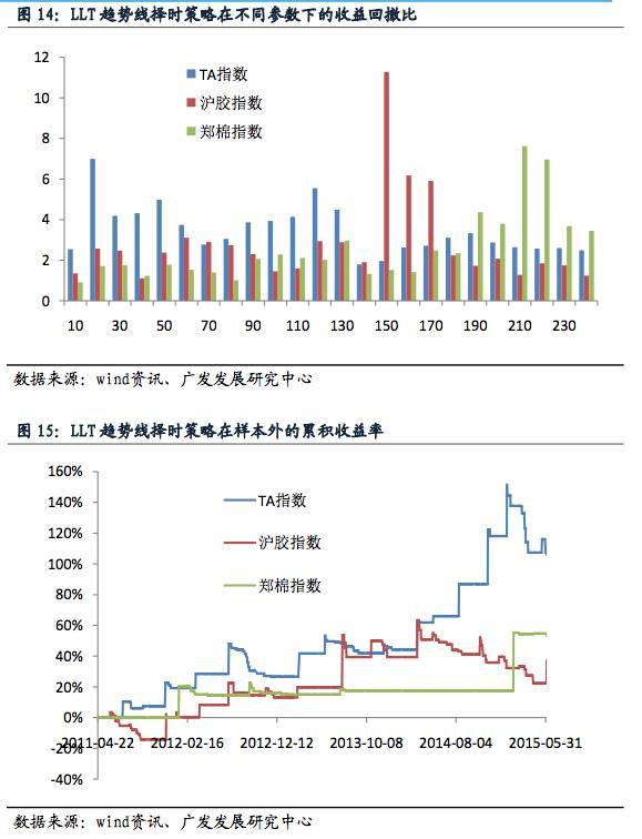 重磅干货:万字长文解析全球商品期货量化交易策略 - CTA - 期货期权