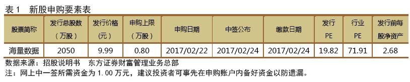 赢家新股20170222-海量数据