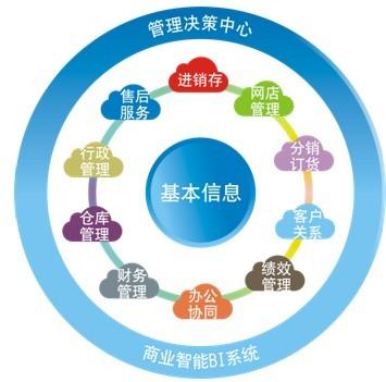 最新报价单ERP企业管理系统价格