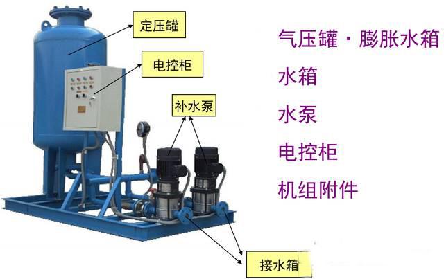 在管网补水泵停止工作后,系统压力靠气压罐膨胀水箱来补偿,当管网系统图片