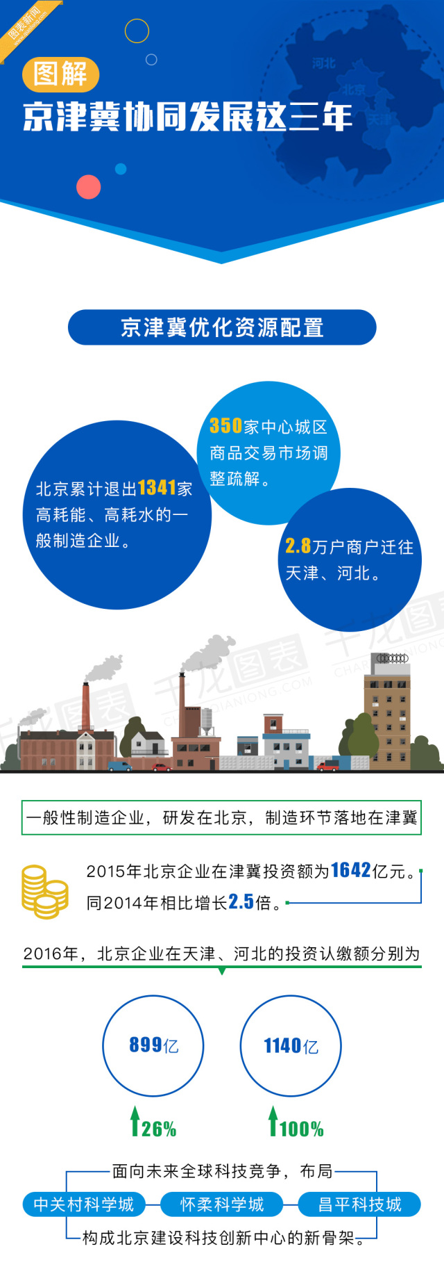 京津冀,这三年协同发展影响着你我的生活