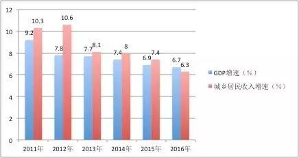 城市gdp比较_2020年中美gdp比较