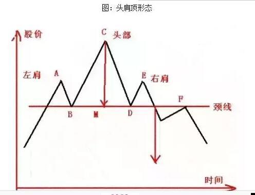 K线图必学基础知识:一天掌握一个K线小技巧