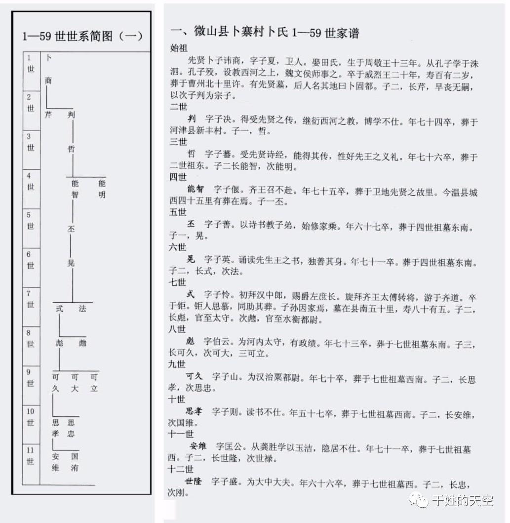 【家谱知识】九种常见的家谱格式图片