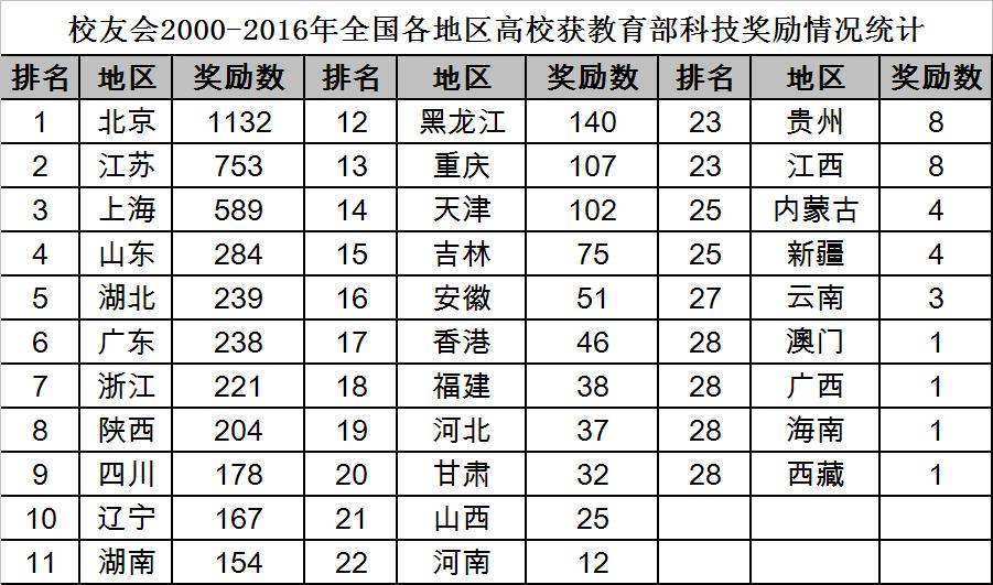 2017中国大学教育部科技奖励排行榜