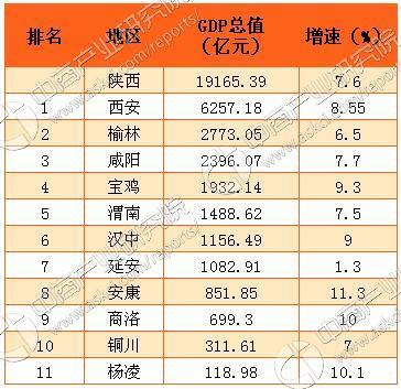 中国gdp2017各省排名_陕西省各市人均gdp