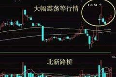 涨停利好:荣丰控股 天兴仪表 西藏发展 漳州发展