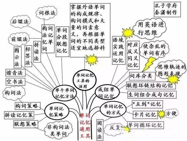 让你掌握初中英语所有知识点!