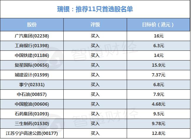 瑞银:看好奢侈品股及工业股首选广汽(02238)等11只股