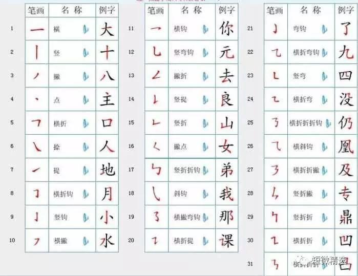 汉字笔顺新规则 正确地教你孩子