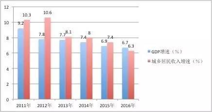中国城镇gdp_中国将GDP增长目标定为6.5 7(2)