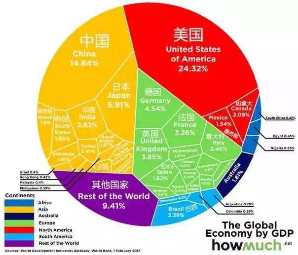 全球资讯_【资讯】全球gdp总量达74万亿美元 各国占比排行榜公布