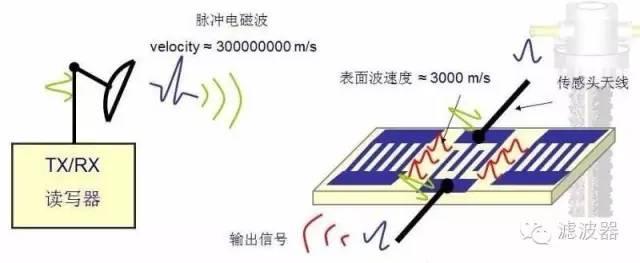 SAW_Filter声表面波滤波器技术