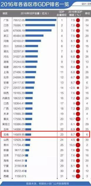 云南各市gdp排名_云南2020gdp排名图片