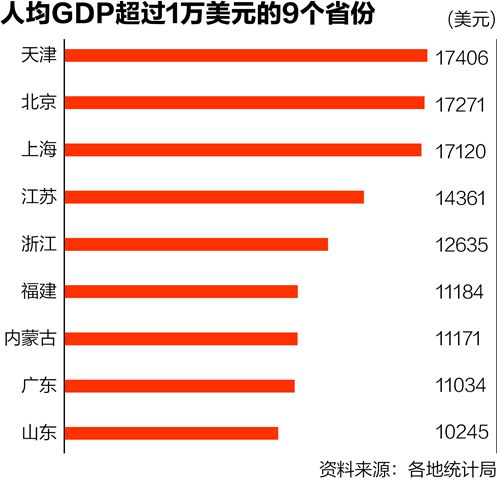 山东人均gdp_2019年山东gdp分布图