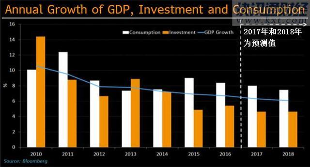 gdp和消费_取代中国制造 未来十年 中国消费 将达68万亿美元